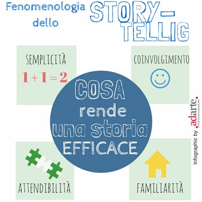 Infografica Storytelling