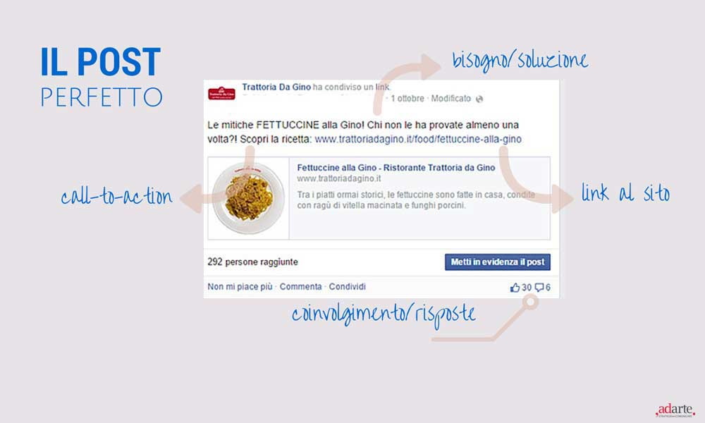 post-perfetto-su-facebook