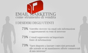 Campagne Email Marketing Newsletter Liste di distribuzione