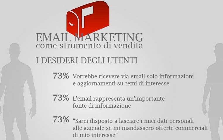 Campagne Email Marketing Newsletter Liste di distribuzione