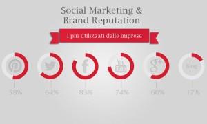 Social marketing brand reputation web marketing