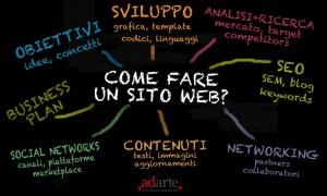 Come Realizzare un Sito Internet Professionale - Web design made ,adarte.