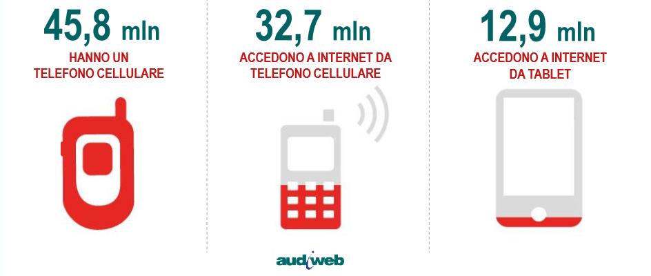 Accesso internet da Smartphone e Tablet